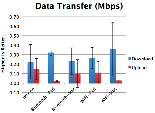 Tethering Data Transfer Rates Comparison between Bluetooth and Wi-Fi