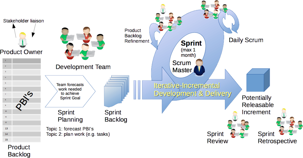 Scrum Framework – image by Dr Ian Mitchell [CC-BY-SA-4.0]