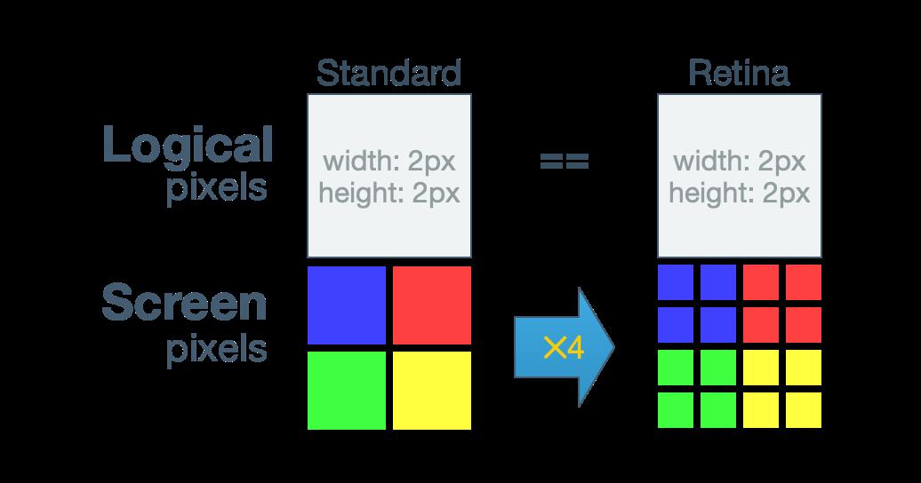 Retina pixels comparison