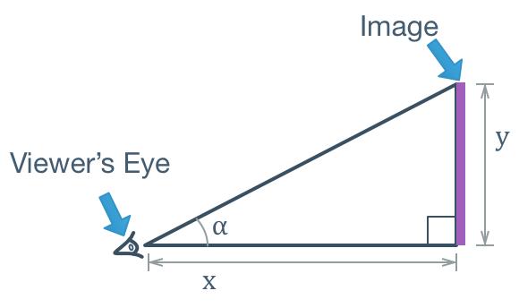 Eyesight model